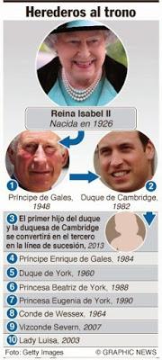 Cambios en la línea de sucesión al trono británico